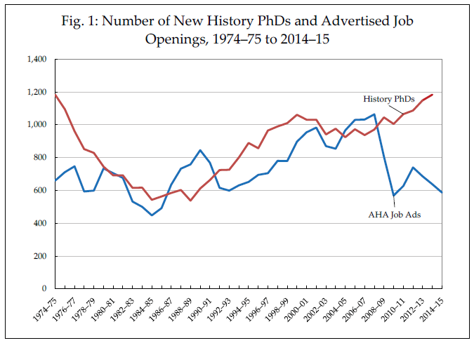 Chart: Number of New History PhDs and Advertised Job Openings, 1974-75 to 2014-15.