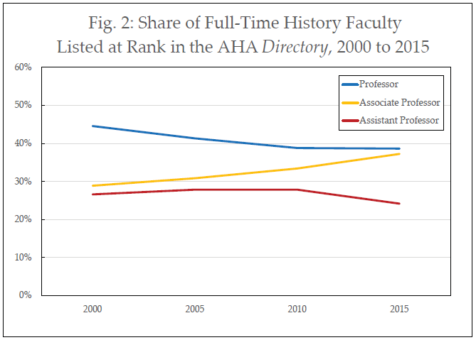 Fig 2: Share of Full-Time History Faculty Listed at Rank in the AHA Directory, 2000 to 2015