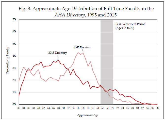 Approximate Age Distribution of Full Time Faculty in the AHA Directory, 1995 and 2015
