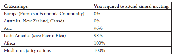 "Table with headers: ""Citizenships"" and ""Visa required to attend annual meeting"""