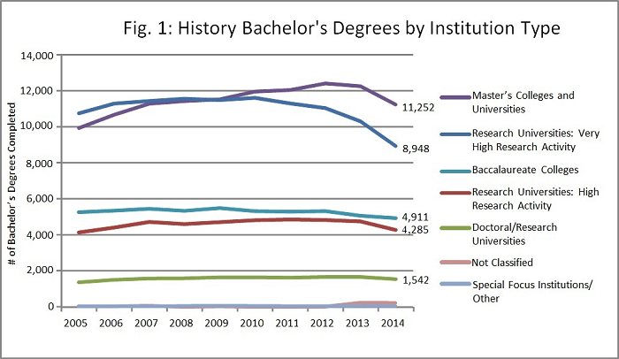 Fig. 1: History Bachelor's Degrees by Institution Type