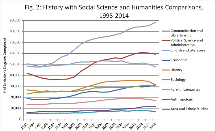 Fig. 2: History with Social Science and Humanities Comparisons, 1995-2014