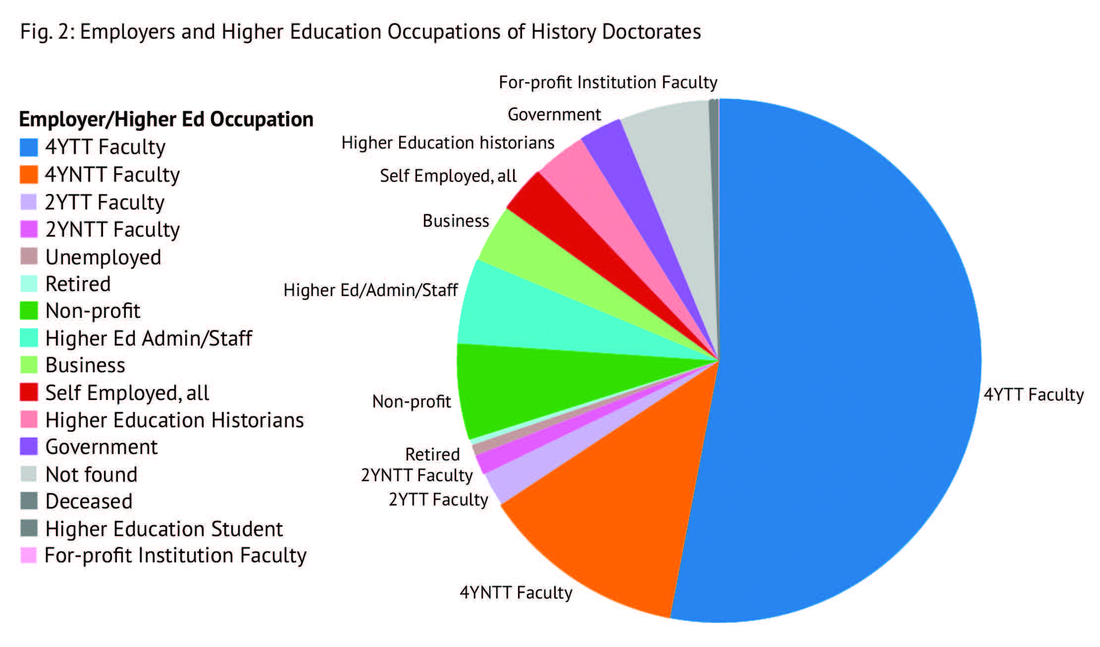 History doctorates work in all employment sectors. Around three-quarters of the doctorates the AHA tracked are employed by institutions of higher education, most in teaching positions. In the pie chart above, these higher education employees are divided into more specific occupational categories, including four- and two-year tenure-track and non-tenure-track faculty (labeled 4YTT, 4YNTT, 2YTT, and 2YNTT).