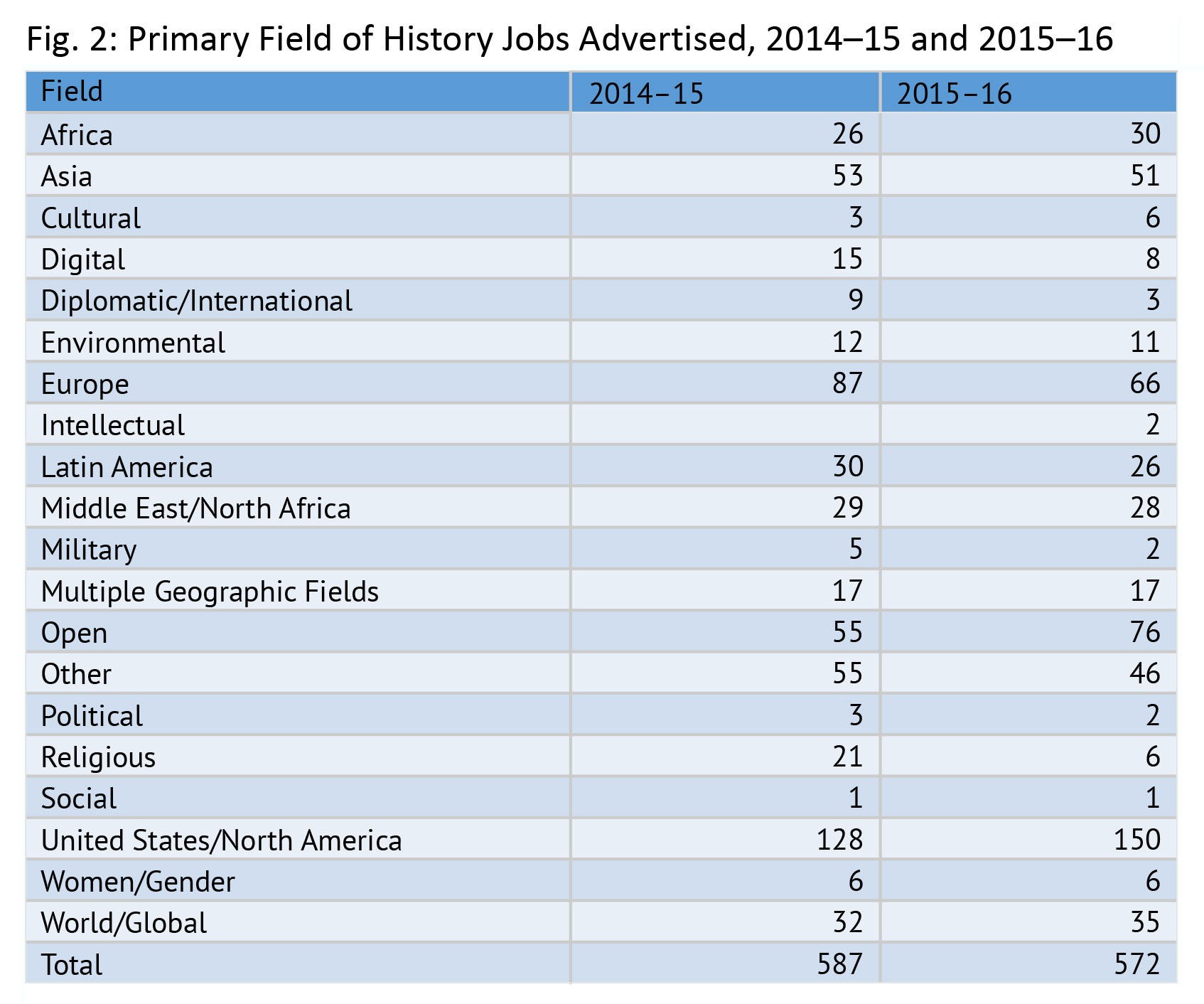 conflicting signals in the academic job market for history aha as seen in figure 2 the largest number of job openings in and beyond the professoriate posted the aha was for specialists in us history