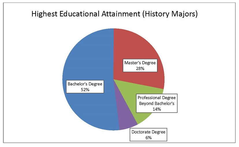 Fig. 2. Data source: ACS 2010–14 5-year Public Use Microdata Sample (PUMS). Includes individuals who stated they were in full-time employment, between the ages of 25 and 64, had achieved a bachelor's degree or higher, and had either history or US history as the field of study for their bachelor's degree.