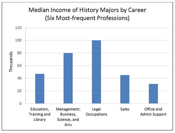 Fig. 5. Data source: ACS 2010–14 5-year Public Use Microdata Sample (PUMS). Includes individuals who stated they were in full-time employment, between the ages of 25 and 64, had achieved a bachelor's degree or higher, and had either history or US history as the field of study for their bachelor's degree.