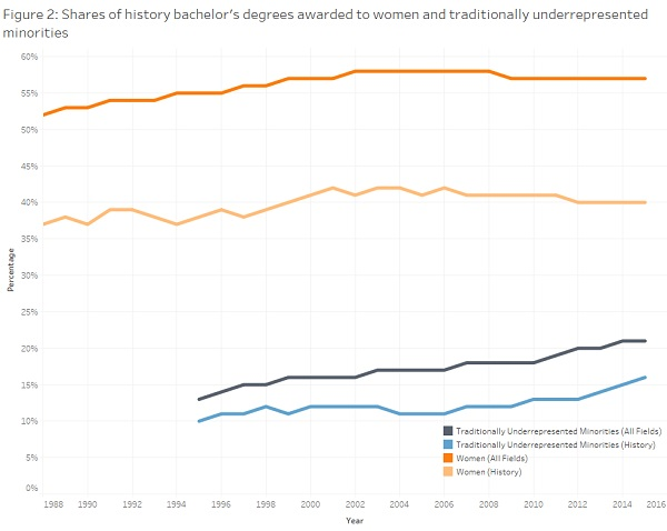FIG 2: Shares of history bachelor's degrees awarded to women and traditionally underrepresented minorities