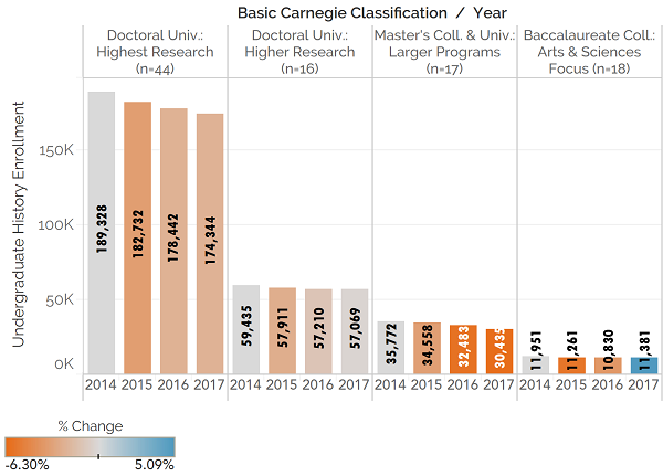 Fig. 1: History Enrollments in Key Institutional Categories.