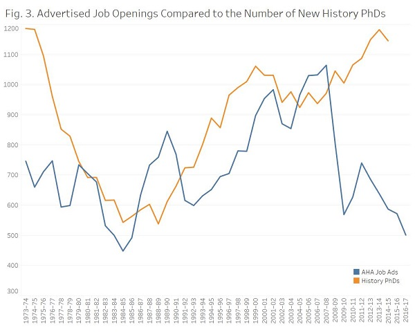 Fig. 3. Advertised Job Openings Compared to the Number of New History PhDs