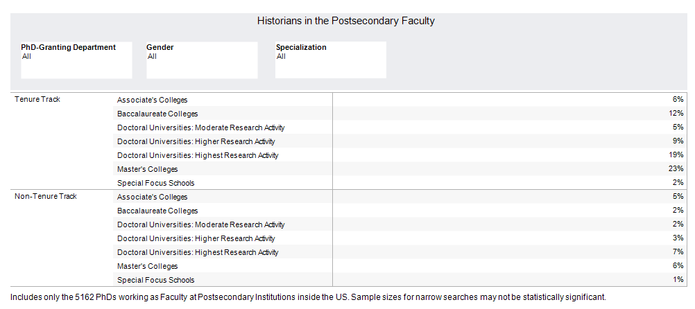 Historians in the Postsecondary Faculty