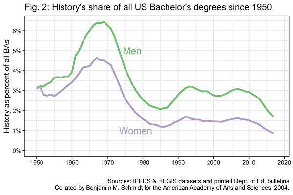 Fig. 2: History's share of all US Bachelor's degrees since 1950