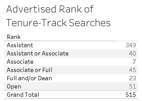 Advertised Rank of Tenure-Track Searches