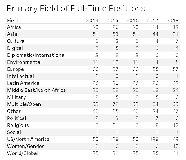 Primary Field of Full-Time Positions
