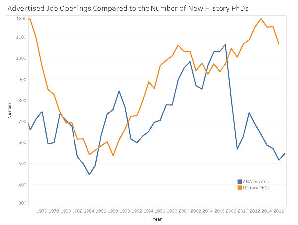 Advertised Job Openings Compared to the Number of New History PhDs