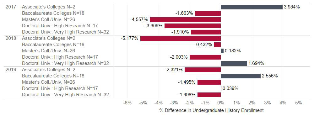 Fig. 2: Change in enrollment from previous year, by institution type (US only, N = 104).