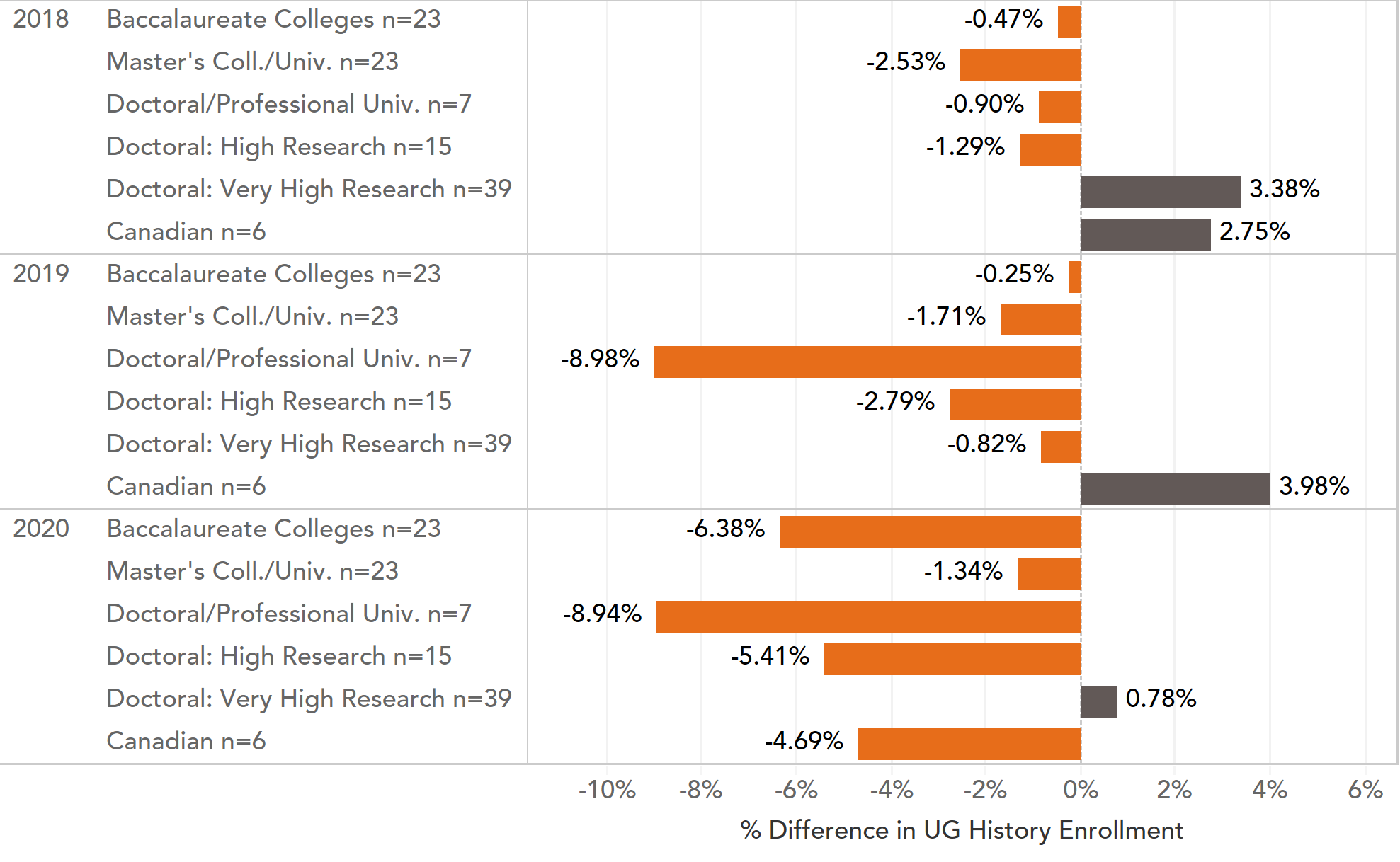 Fig. 2: Change from previous year by institution type (US) or country