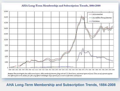 American Historical Association Long term membership and subscription trends, 1884-2008