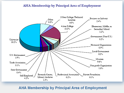 American Historical Association Membership by Principal Areas of Employment