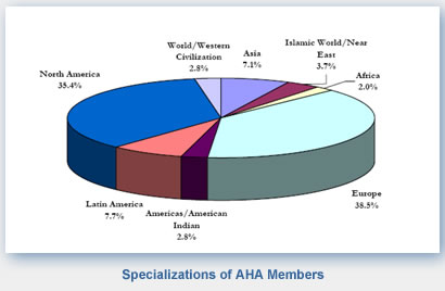 Specializations of American Historical Association Members