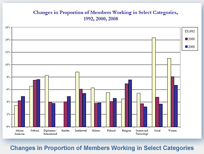 Changes in Proportion of Members Working in Select Categories