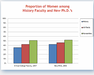 Slide 1 - Proportion of Women among History Faculty and New PhDs