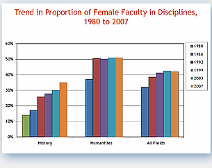 Proportion of Female Faculty in Disciplines 1980 to 2007