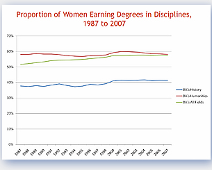 Proportion of Women Earning Degrees in Disciplines 1987 to 2007