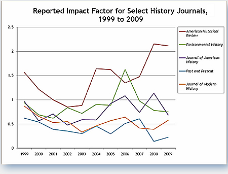 American Historical Review Impact