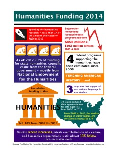 Info_Graph_Humanities Funding 2014-page-001