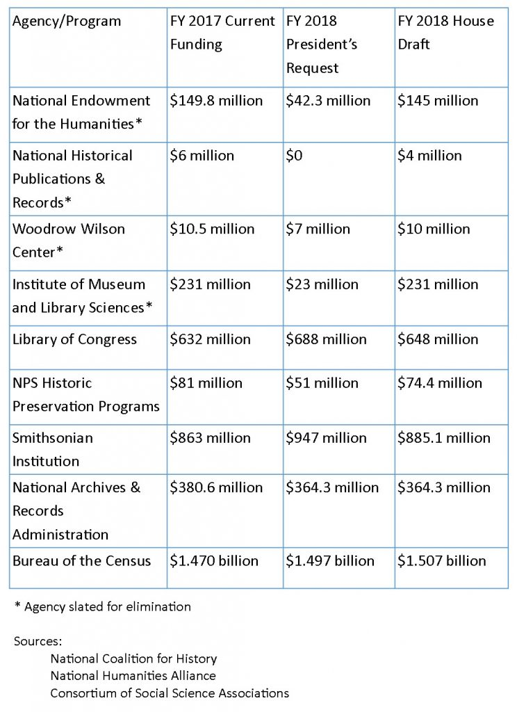 Proposed allocations for agencies doing historical work in the FY 2018 House draft budget