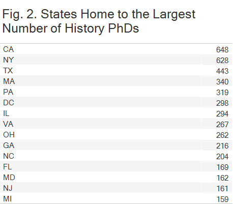 Fig. 2. States Home to the Largest Number of History PhDs