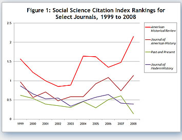 Social Science Citation Index rankings