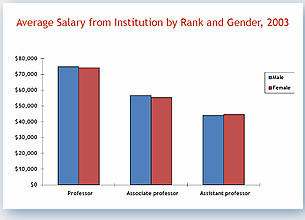 Average Salary from Institution