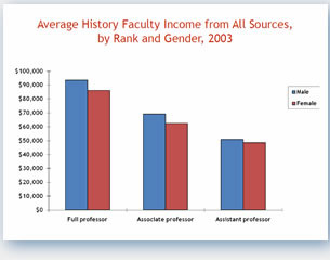 Avergae History Faculty Income