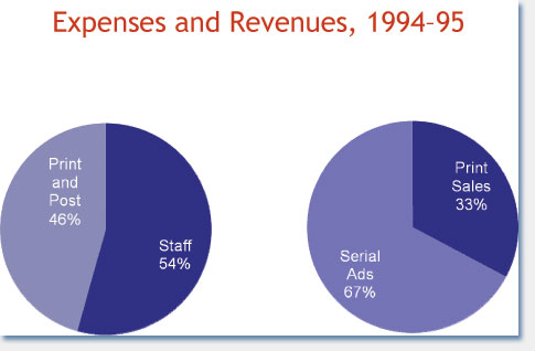 Expenses and Revenues