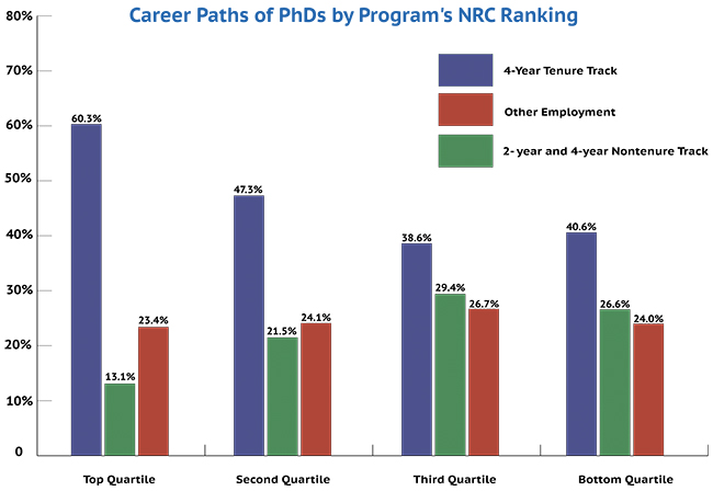 While graduates of programs ranked high by the National Research Council's schema were significantly more likely to be found on the tenure track in a four-year institution, there was remarkably little difference across NRC rankings in the proportion of graduates working beyond the professoriate. Graduates who were deceased, retired, unemployed, or not found are not shown here.