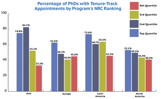 Graduates of programs in the bottom quartile of the National Research Council rankings were significantly less likely to be found in tenure-track positions. Graduates of highly-ranked programs who specialized in Africa, the Middle East, and world history were also frequently found on the tenure track, but the sample did not contain enough graduates in these fields from lower-ranked programs to make a valid comparison.