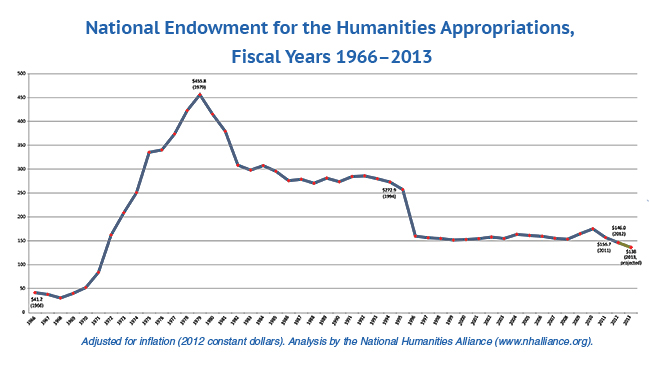 National Endowment for the Humanities Appropriations, Fiscal Years 1966–­2013