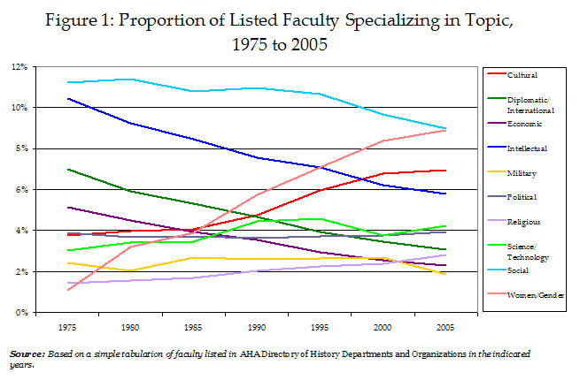 Figure 1: Proportion of Listed Faculty Specializing in Topic, 1975 to 2005