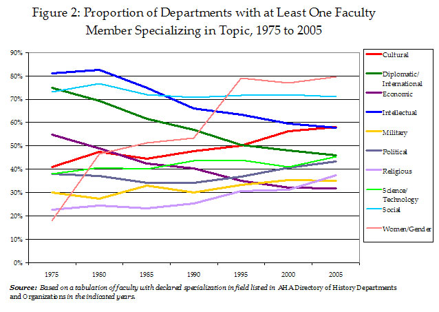 Figure 2: Proportion of Departments with at Least One Faculty Member Specializing in Topic, 1975 to 2005