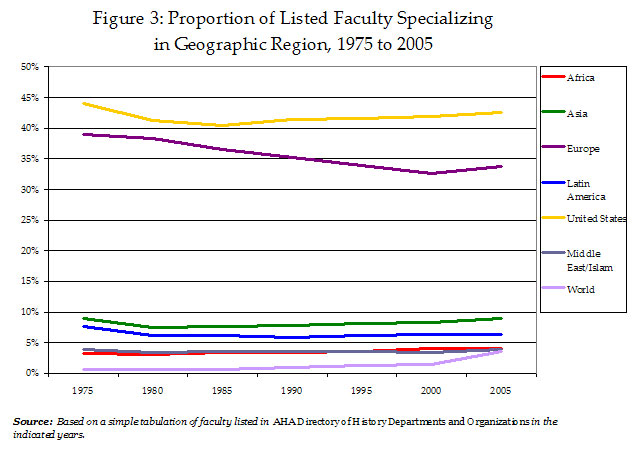 Figure 3: Proportion of Listed Faculty Specializing in Geographic Region, 1975 to 2005