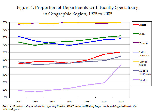 Figure 4: Proportion of Departments with Faculty Specializing in Geographic Region, 1975 to 2005
