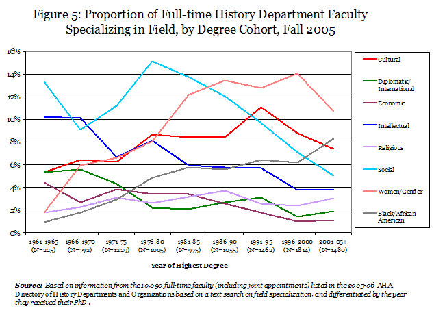 Figure 5: Proportion of Full-time History Department Faculty Specializing in Field, by Degree Cohort, Fall 2005