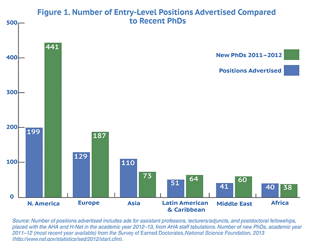 Figure 1. Number of Entry- Level Positions Advertised Compared to Recent PhDs