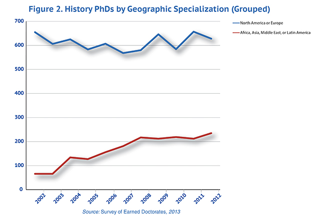 Figure 2. History PhDs by Geographic Specialization (Grouped)