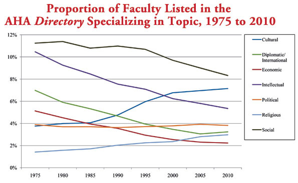Source: Based on a simple tabulation of faculty listed in AHA's<em> Directory of History Departments, Historical Organizations, and Historians </em>in the indicated years.