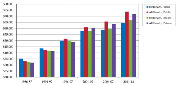 yearly salary history