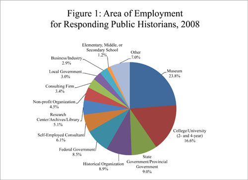 Area of Employment