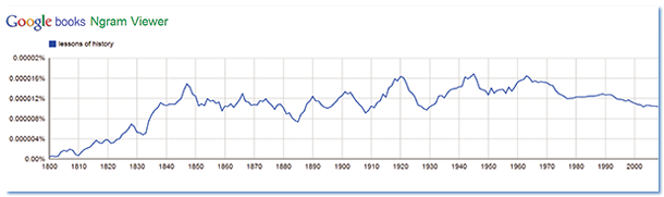 "A Google Books Ngram Viewer shows appearances of the phrase ""lessons of history,"" 1800-2008. For an Ngram comparing use of the phrases ""lessons of the Great Depression,"" ""lessons of Munich,"" and ""lessons of Vietnam."""