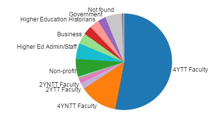 "Pie chart showing ""Employment Outcomes for all Alumni"" drawn from the Where Historians Work data"